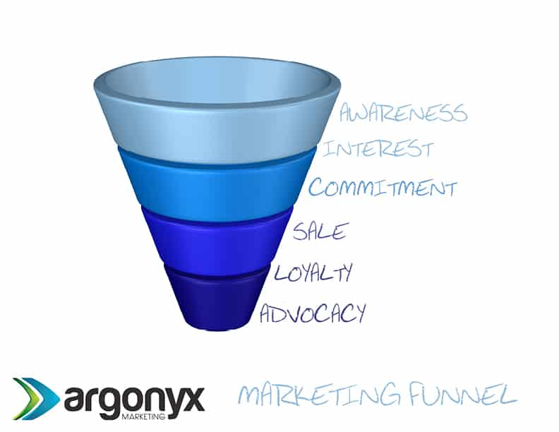 argonyx marketing funnel